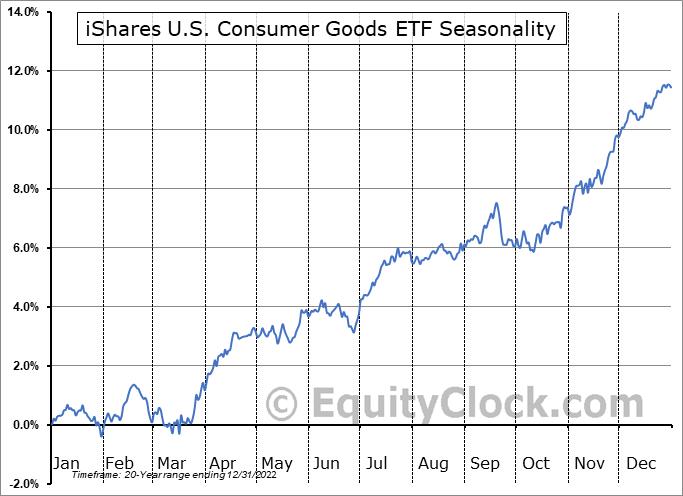 iShares U.S. Consumer Goods ETF (NYSE:IYK) Seasonal Chart