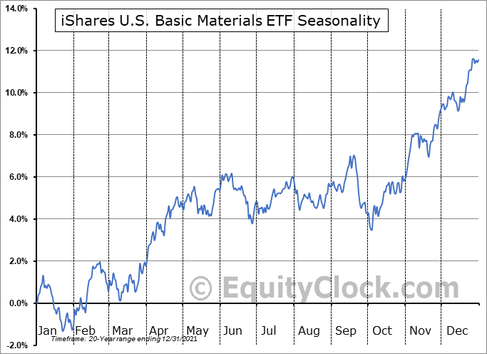 iShares U.S. Basic Materials ETF (NYSE:IYM) Seasonal Chart