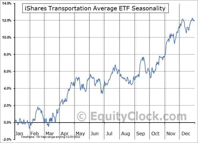 iShares Transportation Average ETF (NYSE:IYT) Seasonal Chart
