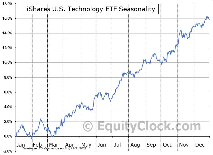 iShares U.S. Technology ETF (NYSE:IYW) Seasonal Chart