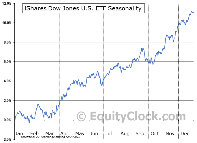 iShares Dow Jones U.S. ETF (NYSE:IYY) Seasonal Chart