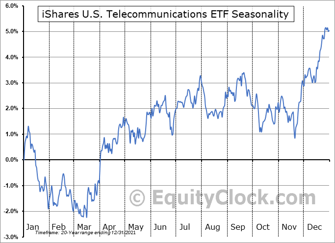 iShares U.S. Telecommunications ETF (NYSE:IYZ) Seasonal Chart