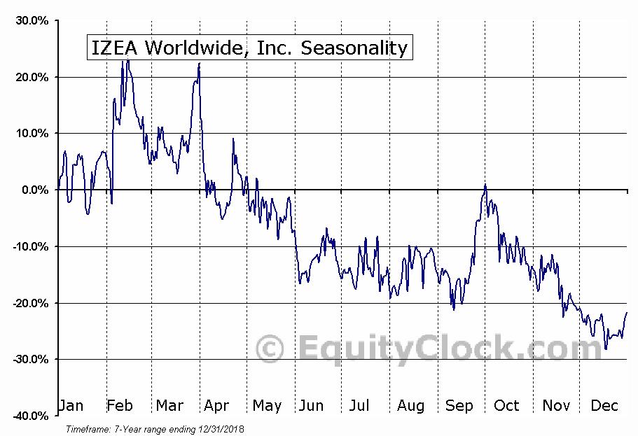 IZEA Worldwide, Inc. (NASD:IZEA) Seasonal Chart