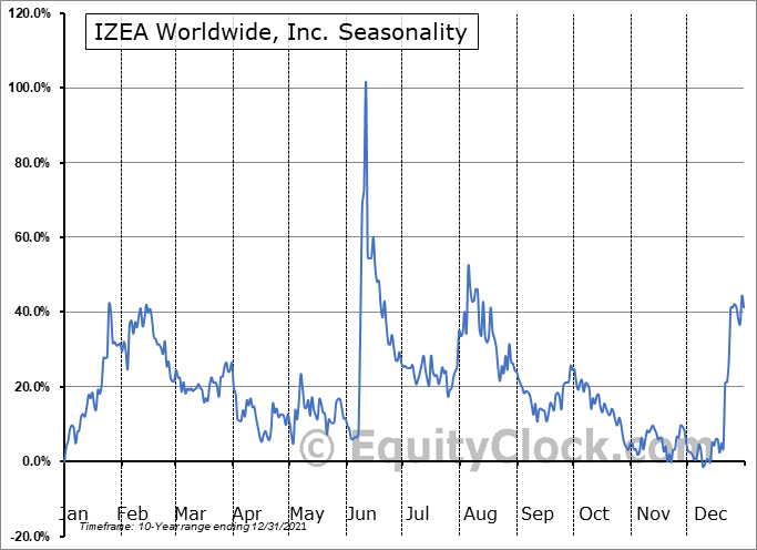 IZEA Worldwide, Inc. (NASD:IZEA) Seasonal Chart