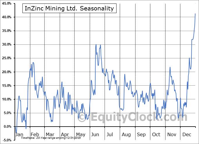 InZinc Mining Ltd.  (TSXV:IZN.V) Seasonal Chart
