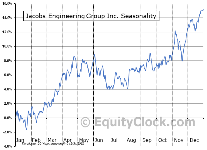 Jacobs Engineering Group Inc. (NYSE:J) Seasonal Chart