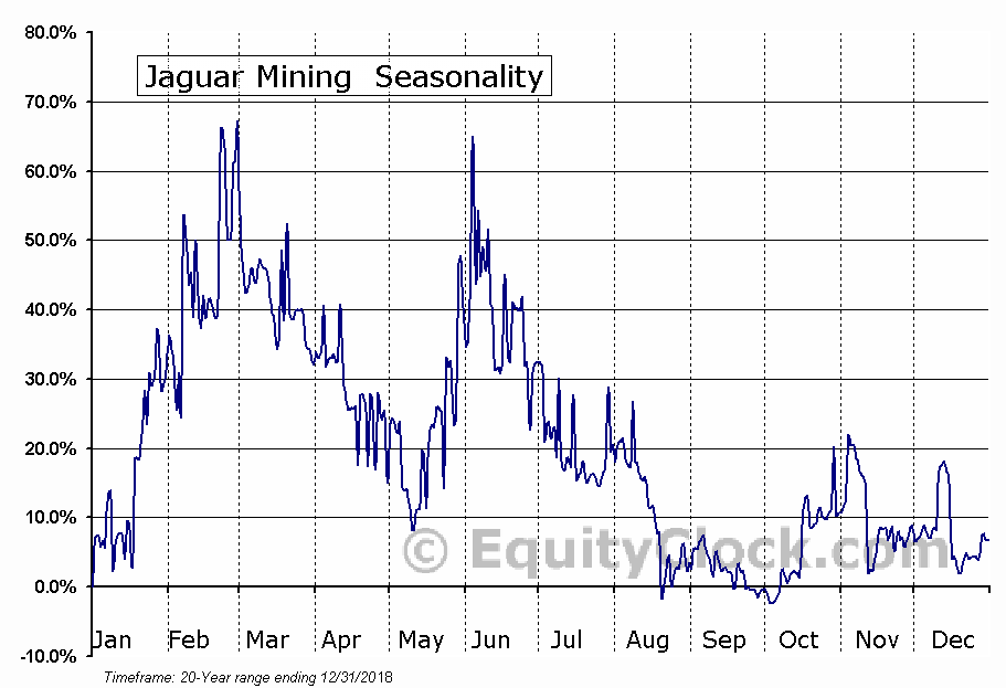 Jaguar Mining  (TSE:JAG.TO) Seasonal Chart