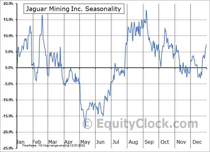 Jaguar Mining Inc. (OTCMKT:JAGGF) Seasonal Chart