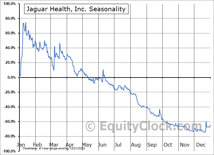 Jaguar Health, Inc. (NASD:JAGX) Seasonal Chart