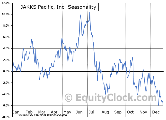 JAKKS Pacific, Inc. (NASD:JAKK) Seasonal Chart