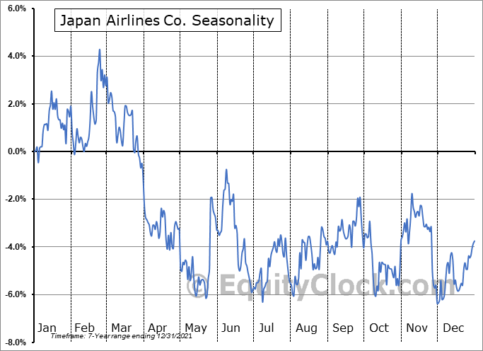 Japan Airlines Co. (OTCMKT:JAPSY) Seasonal Chart