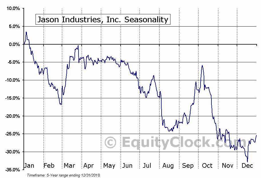 Jason Industries, Inc. (NASD:JASN) Seasonal Chart