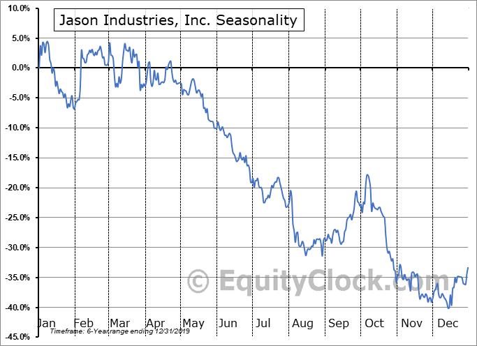 Jason Industries, Inc. (NASD:JASN) Seasonal Chart