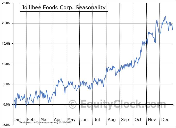Jollibee Foods Corp.  (OTCMKT:JBFCF) Seasonal Chart