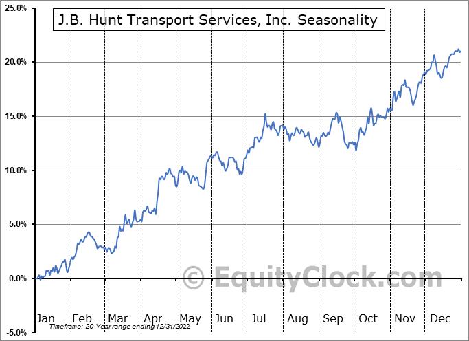 J.B. Hunt Transport Services, Inc. (NASD:JBHT) Seasonal Chart