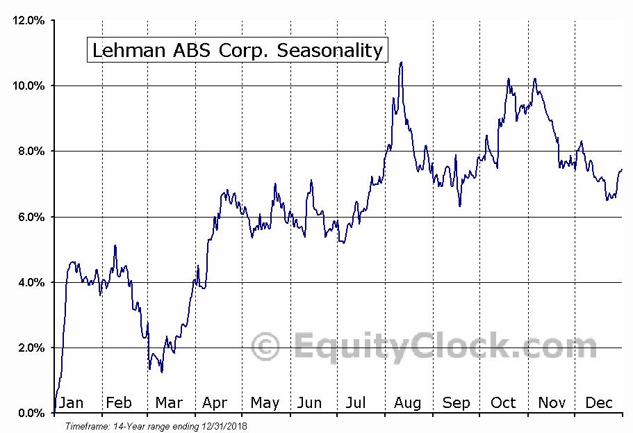 Lehman ABS Corp. (NYSE:JBK) Seasonal Chart
