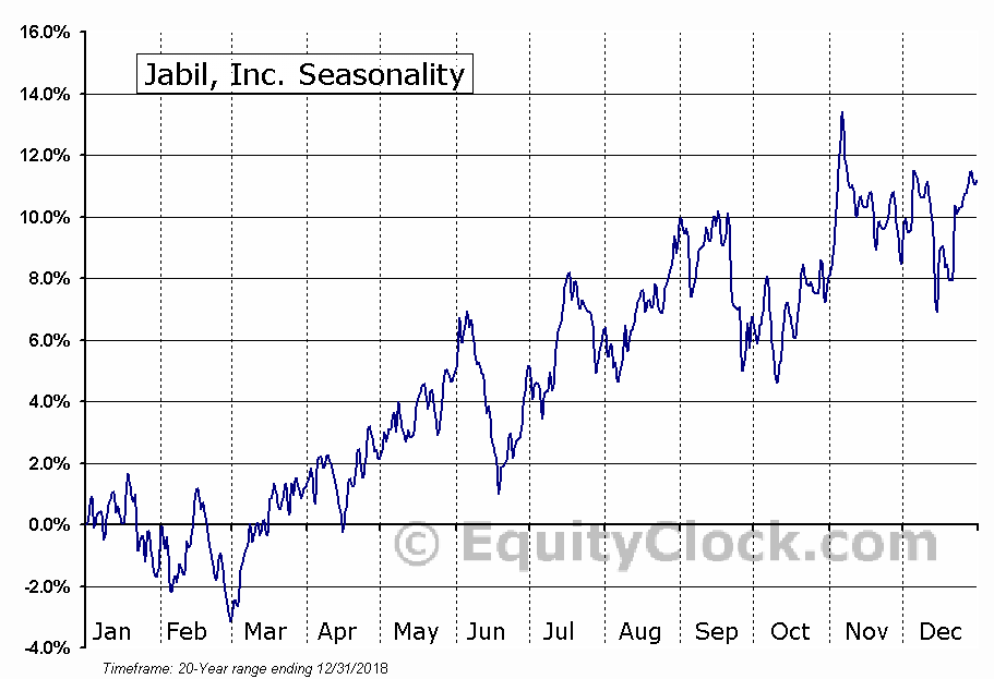 Jabil Circuit, Inc.  (NYSE:JBL) Seasonal Chart