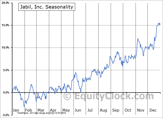 Jabil, Inc. (NYSE:JBL) Seasonal Chart