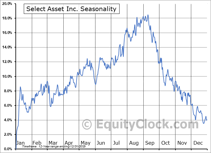 Select Asset Inc. (NYSE:JBN) Seasonal Chart