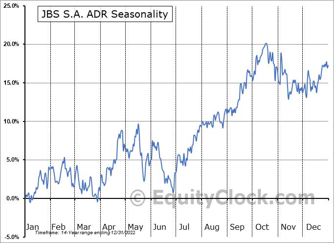JBS S.A. ADR (OTCMKT:JBSAY) Seasonal Chart
