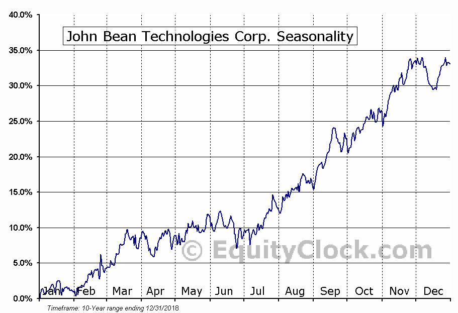 John Bean Technologies Corp. (NYSE:JBT) Seasonal Chart