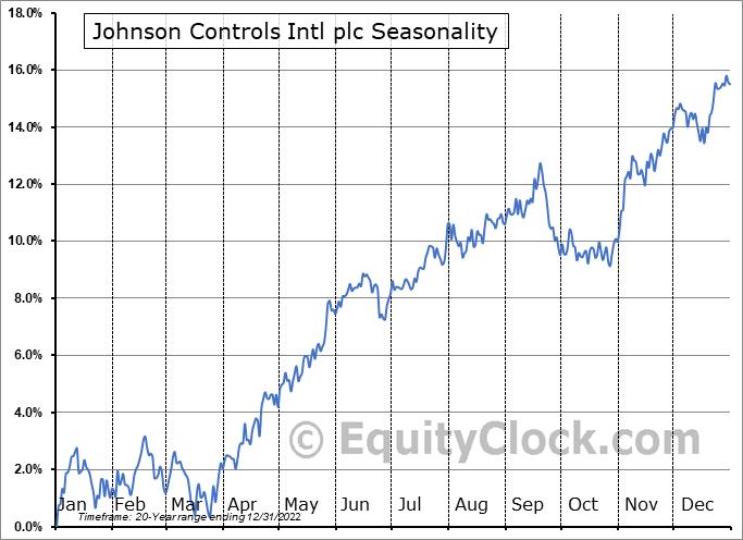 Johnson Controls Intl plc (NYSE:JCI) Seasonal Chart