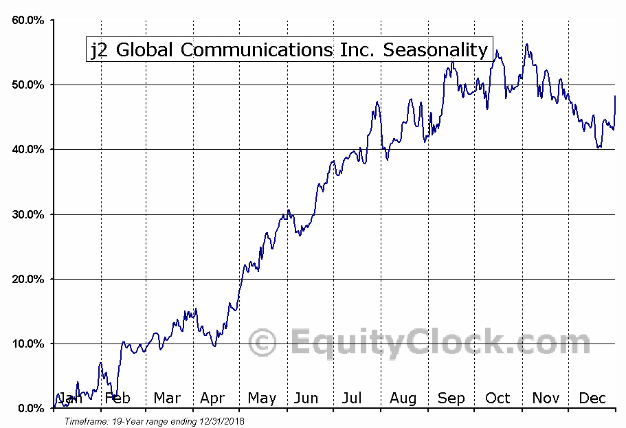 j2 Global Communications Inc. (NASD:JCOM) Seasonal Chart