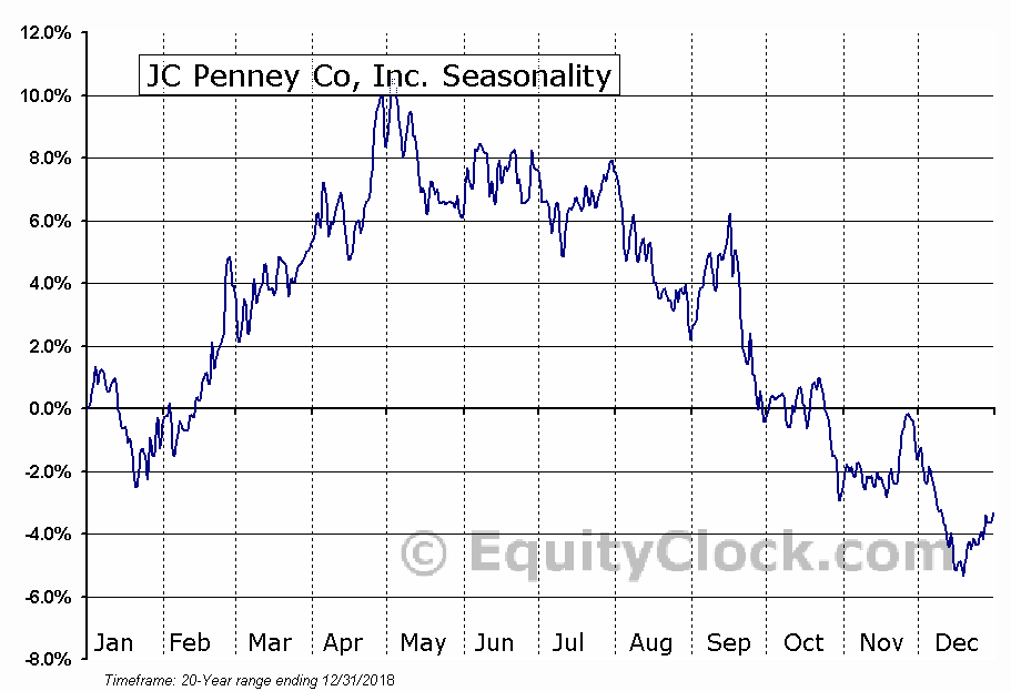 JC Penney Co, Inc. (NYSE:JCP) Seasonal Chart