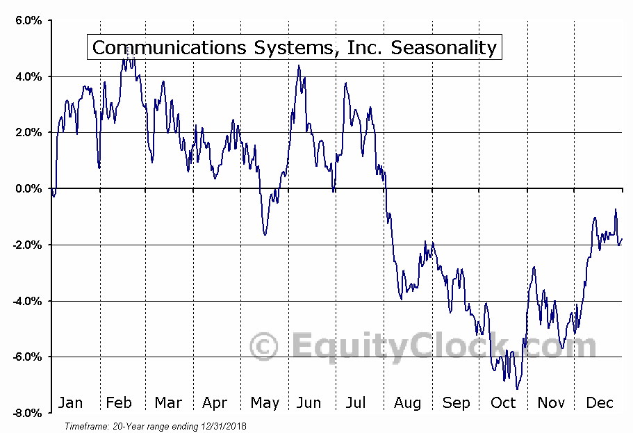 Communications Systems, Inc. (NASD:JCS) Seasonal Chart