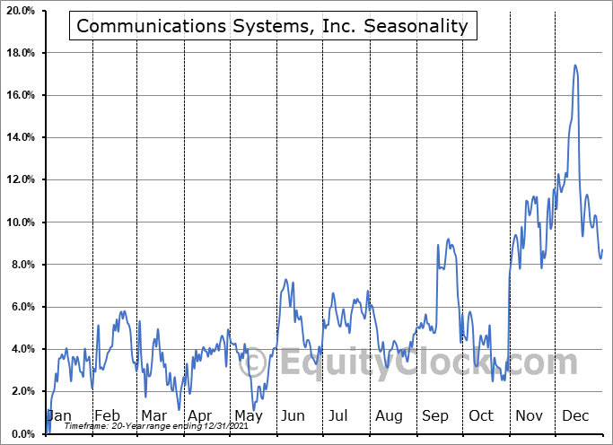 Communications Systems, Inc. (NASD:JCS) Seasonal Chart