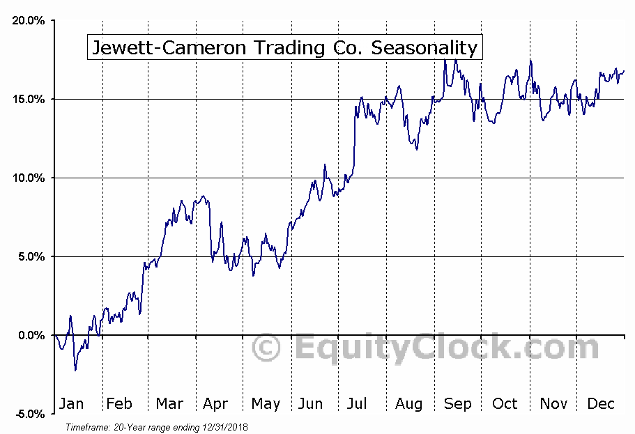 Jewett-Cameron Trading Co. (NASD:JCTCF) Seasonal Chart