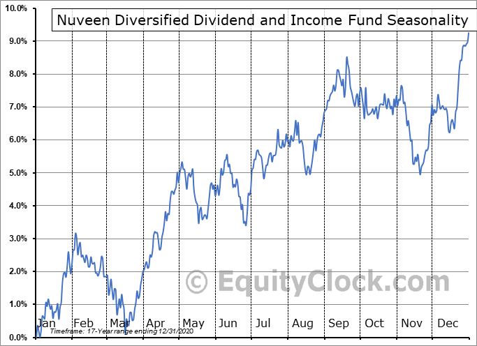 Nuveen Diversified Dividend and Income Fund (NYSE:JDD) Seasonal Chart