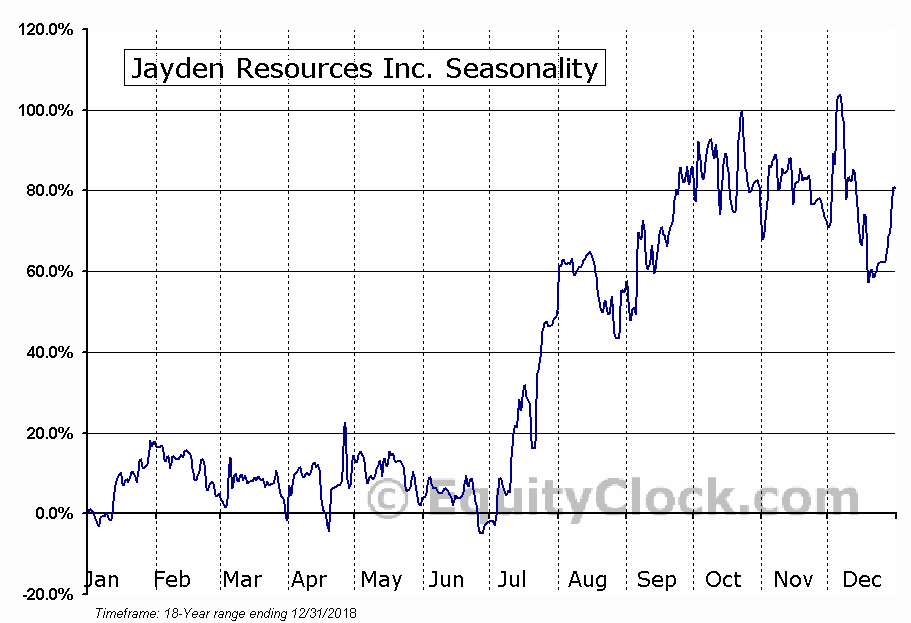 Jayden Resources Inc. (TSXV:JDN.V) Seasonal Chart