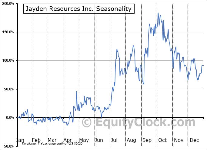 Jayden Resources Inc. (TSXV:JDN.V) Seasonal Chart