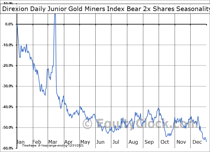 Direxion Daily Junior Gold Miners Index Bear 3x Shares (AMEX:JDST) Seasonal Chart