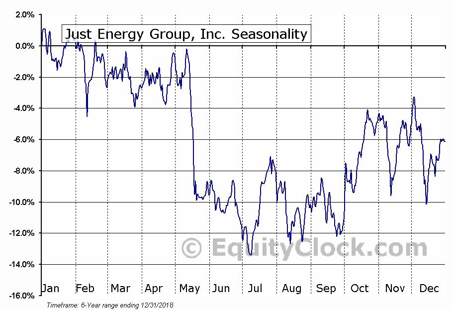 Just Energy Group, Inc. (NYSE:JE) Seasonal Chart