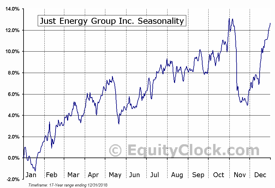 Just Energy Group (TSE:JE) Seasonal Chart