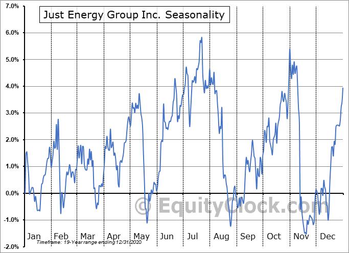 Just Energy Group Inc. (TSE:JE.TO) Seasonal Chart