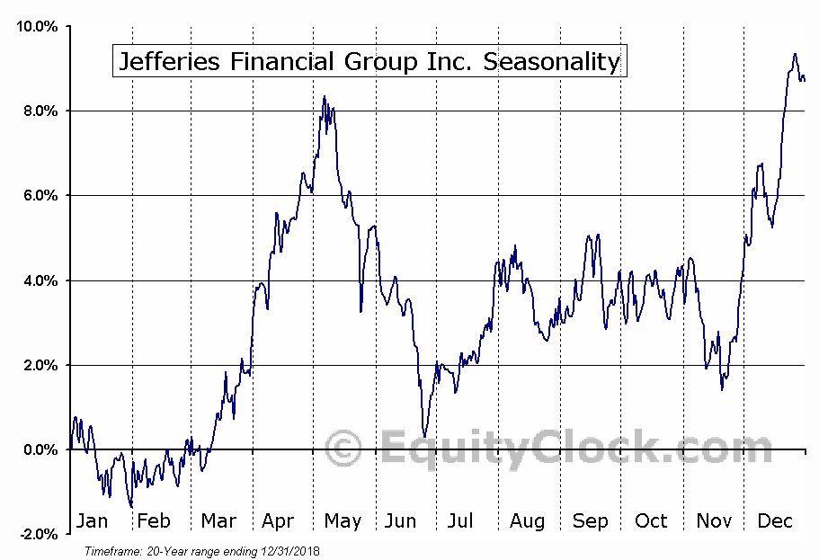 Jefferies Financial Group Inc. (NYSE:JEF) Seasonal Chart
