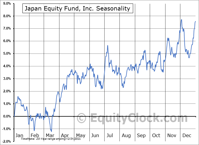 Japan Equity Fund, Inc. (NYSE:JEQ) Seasonal Chart