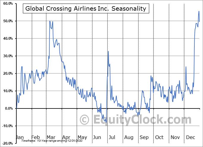 Canada Jetlines Ltd (TSXV:JET.V) Seasonal Chart