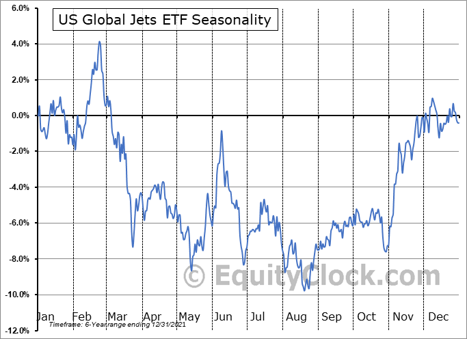 US Global Jets ETF (AMEX:JETS) Seasonal Chart