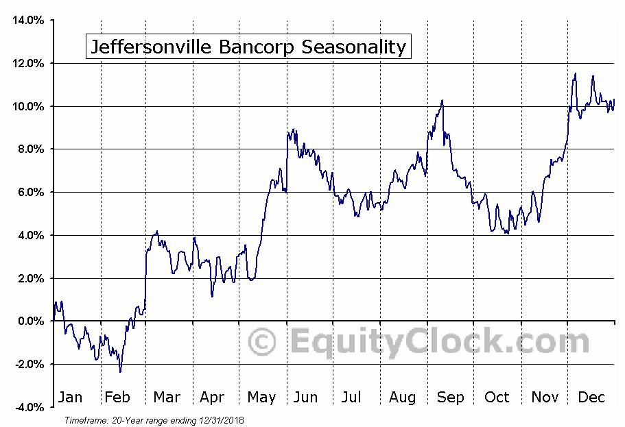 Jeffersonville Bancorp (OTCMKT:JFBC) Seasonal Chart