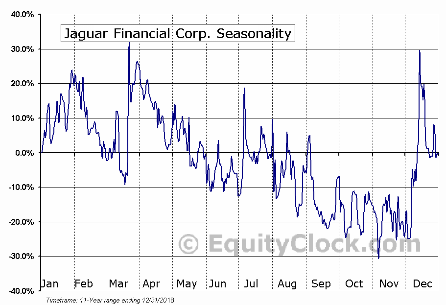 Jaguar Financial Corp. (TSXV:JFC.V) Seasonal Chart