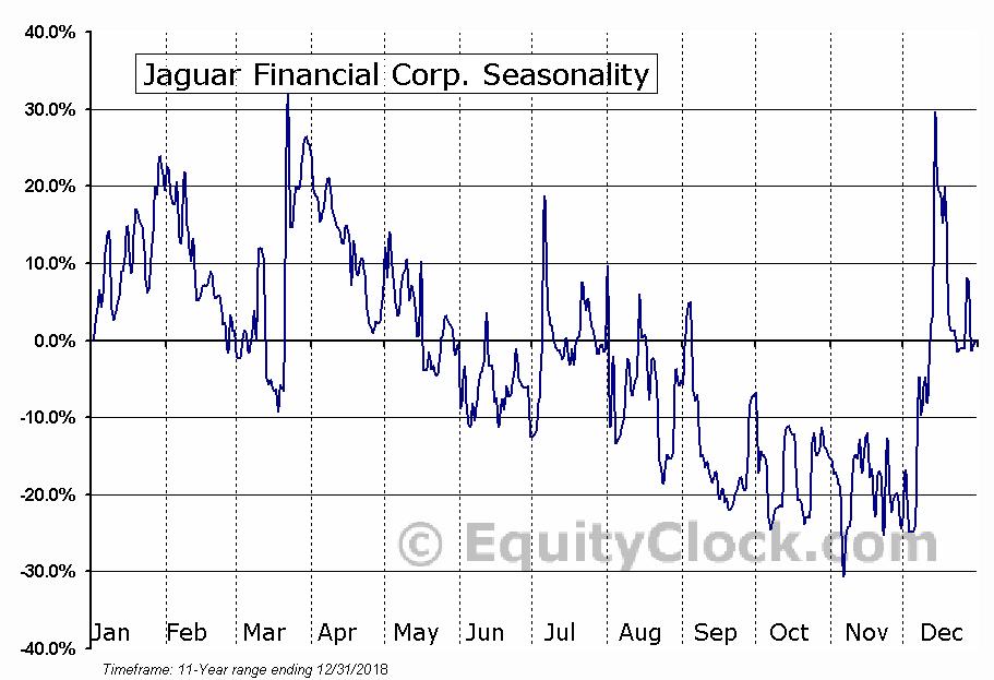 Jaguar Financial Corp. Seasonal Chart