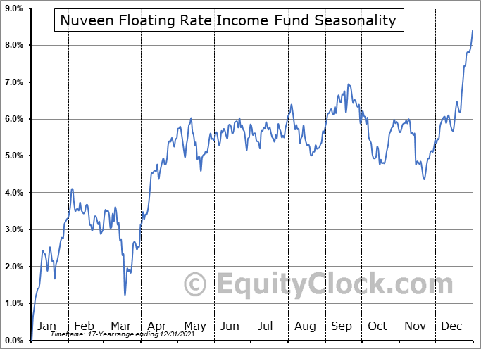 Nuveen Floating Rate Income Fund (NYSE:JFR) Seasonal Chart