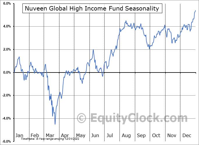 Nuveen Global High Income Fund (NYSE:JGH) Seasonal Chart