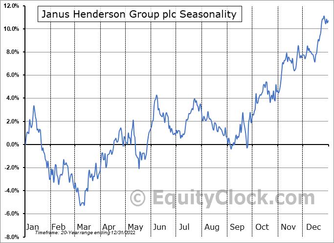 Janus Henderson Group plc (NYSE:JHG) Seasonal Chart