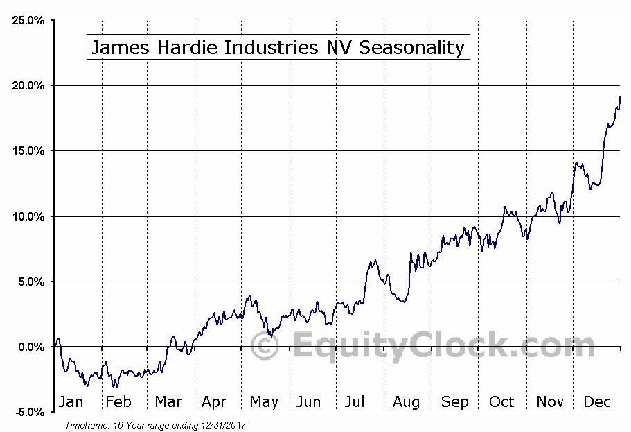 James Hardie Industries NV (NYSE:JHX) Seasonal Chart