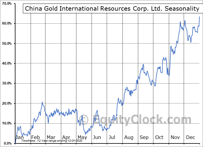 China Gold International Resources Corp. Ltd. (OTCMKT:JINFF) Seasonal Chart